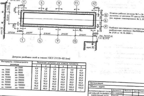 Исполнительная техническая документация в строительстве