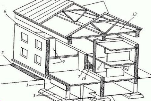 С чего начинается строительство дома своими руками?