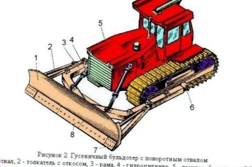 Строительные машины: башенные краны, бульдозеры и прочие
